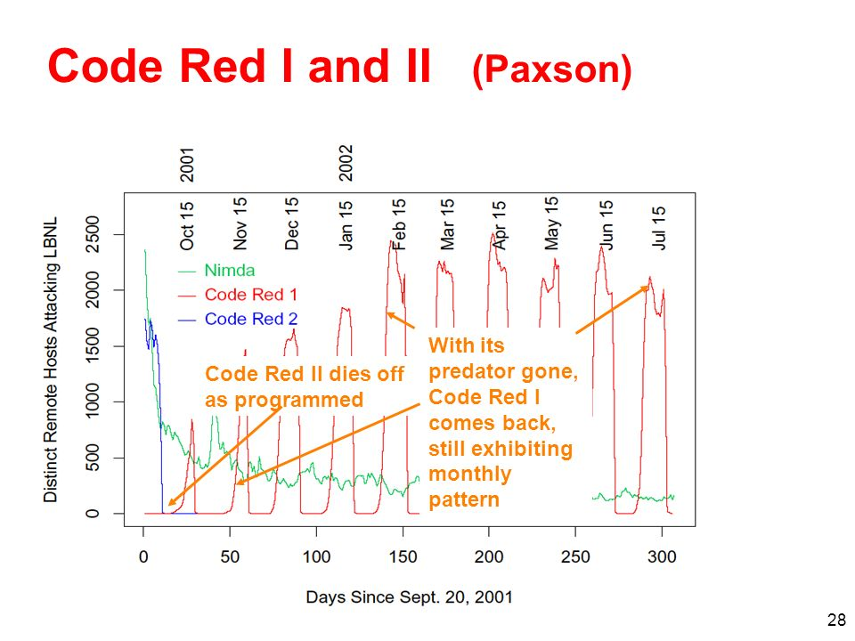 28 Code Red I and II (Paxson) Code Red II dies off as programmed With its predator gone, Code Red I comes back, still exhibiting monthly pattern