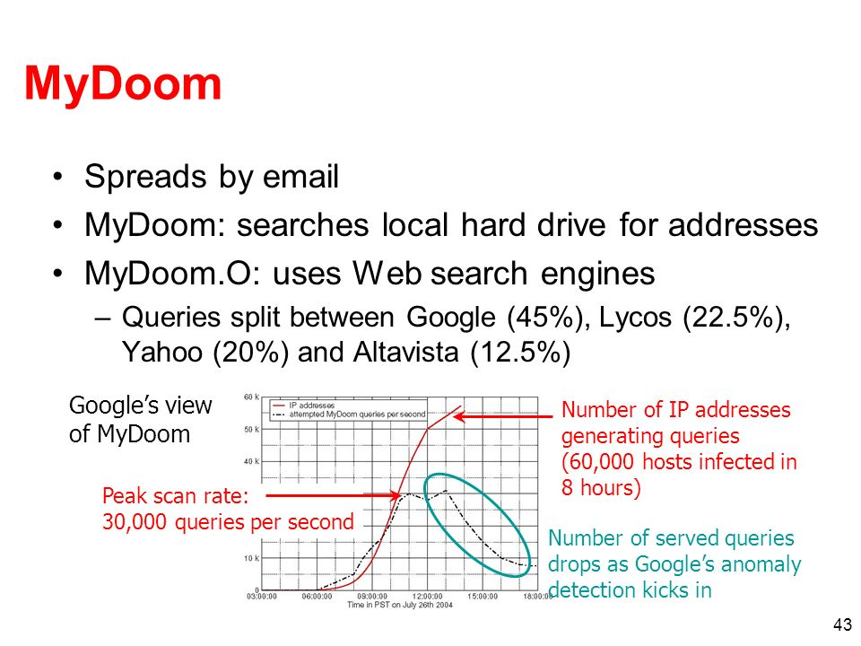 43 MyDoom Spreads by email MyDoom: searches local hard drive for addresses MyDoom.O: uses Web search engines –Queries split between Google (45%), Lyco