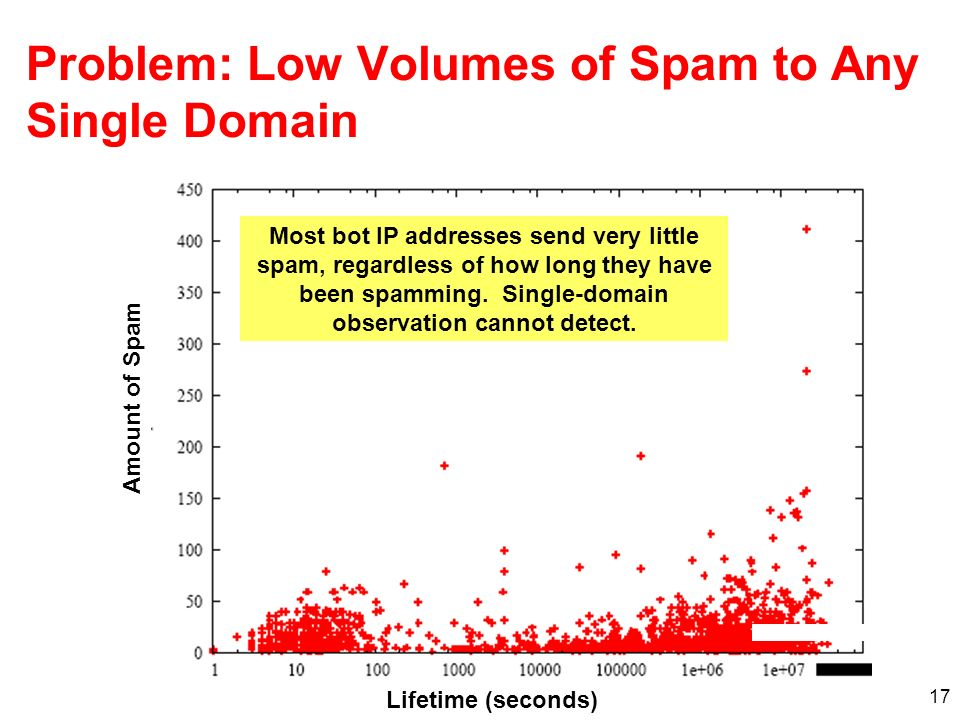 17 Problem: Low Volumes of Spam to Any Single Domain Lifetime (seconds) Amount of Spam Most bot IP addresses send very little spam, regardless of how long they have been spamming.