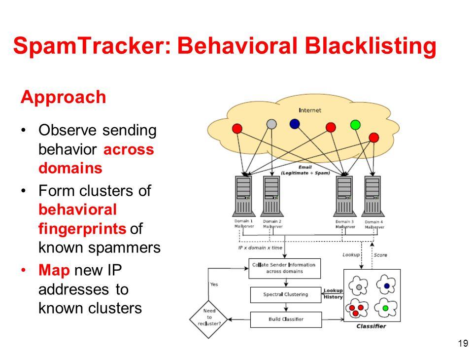 19 SpamTracker: Behavioral Blacklisting Observe sending behavior across domains Form clusters of behavioral fingerprints of known spammers Map new IP