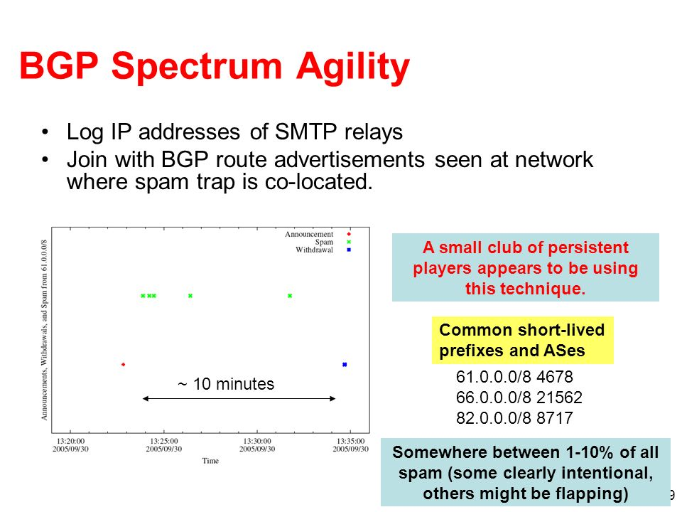 9 BGP Spectrum Agility Log IP addresses of SMTP relays Join with BGP route advertisements seen at network where spam trap is co-located.