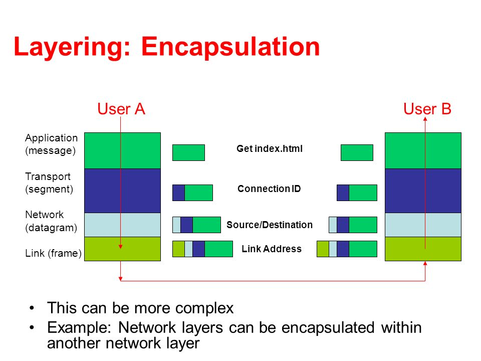Layering: Encapsulation This can be more complex Example: Network layers can be encapsulated within another network layer Get index.html Connection ID Source/Destination Link Address User AUser B Application (message) Transport (segment) Network (datagram) Link (frame)