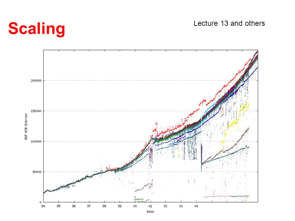 Scaling Lecture 13 and others