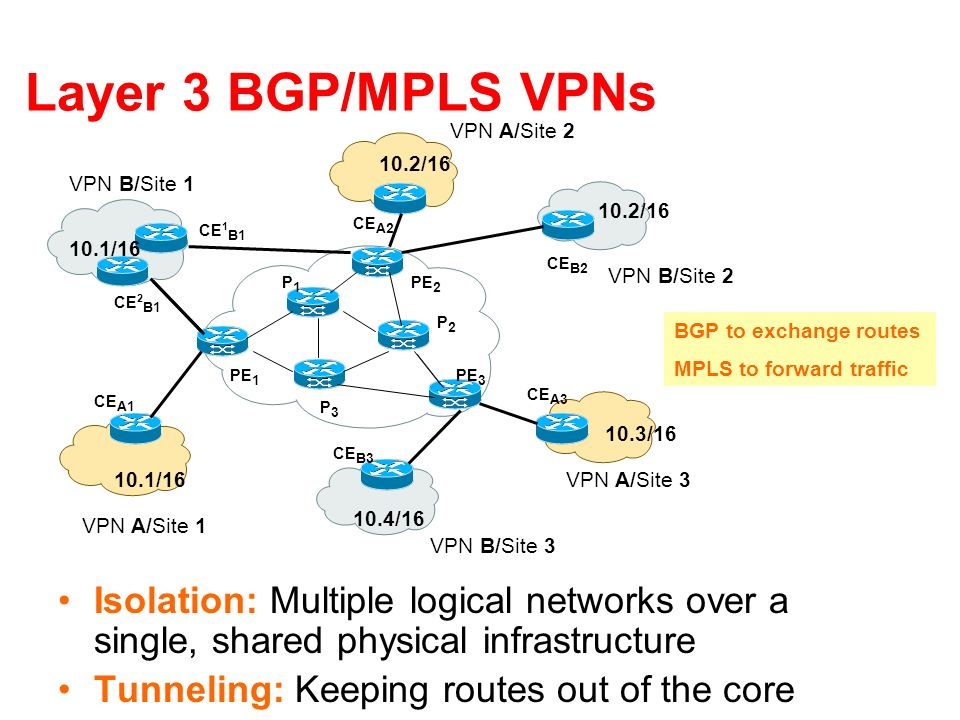Layer 3 BGP/MPLS VPNs Isolation: Multiple logical networks over a single, shared physical infrastructure Tunneling: Keeping routes out of the core VPN