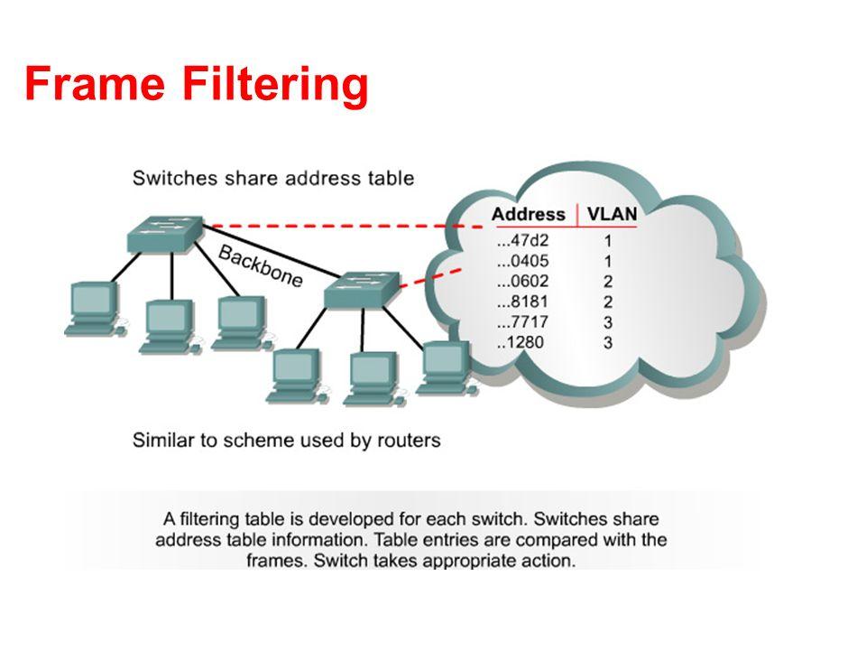 Frame Filtering