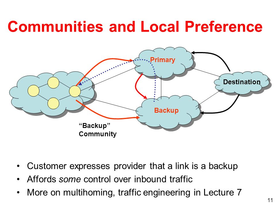 11 Communities and Local Preference Customer expresses provider that a link is a backup Affords some control over inbound traffic More on multihoming,