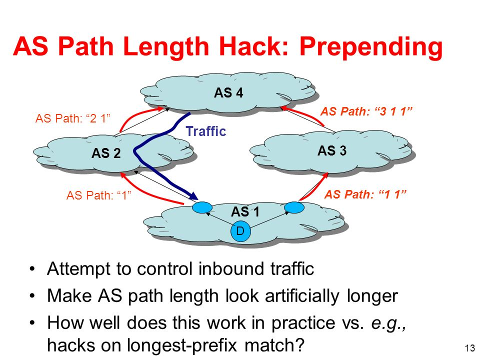 13 AS Path Length Hack: Prepending Attempt to control inbound traffic Make AS path length look artificially longer How well does this work in practice