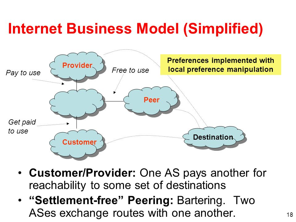 18 Internet Business Model (Simplified) Customer/Provider: One AS pays another for reachability to some set of destinations Settlement-free Peering: B
