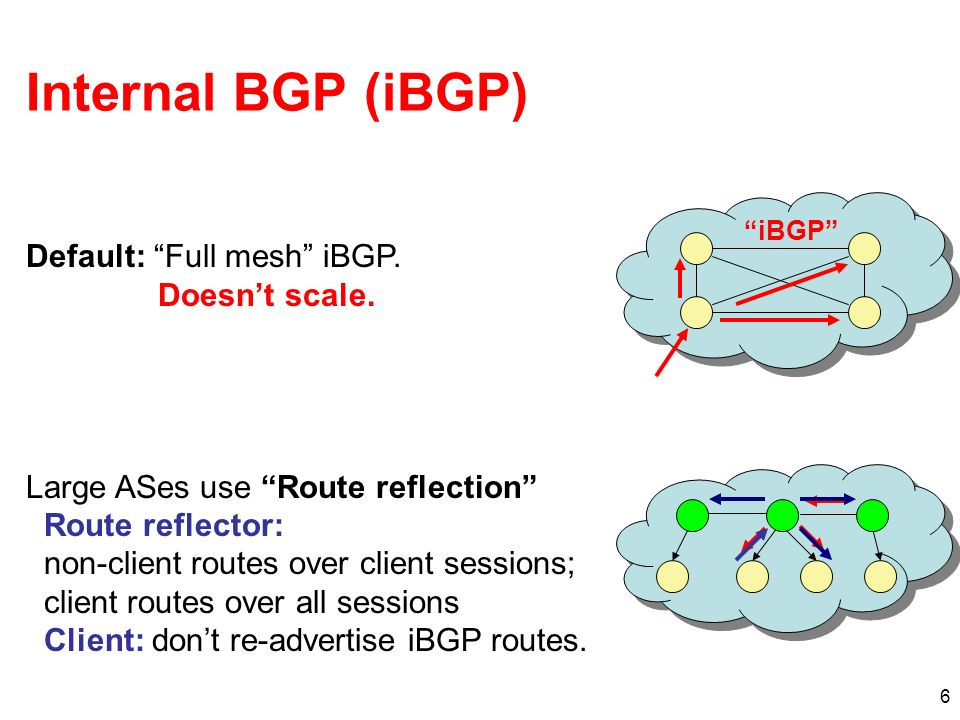 6 Internal BGP (iBGP) iBGP Default: Full mesh iBGP. Doesnt scale. Large ASes use Route reflection Route reflector: non-client routes over client sessi