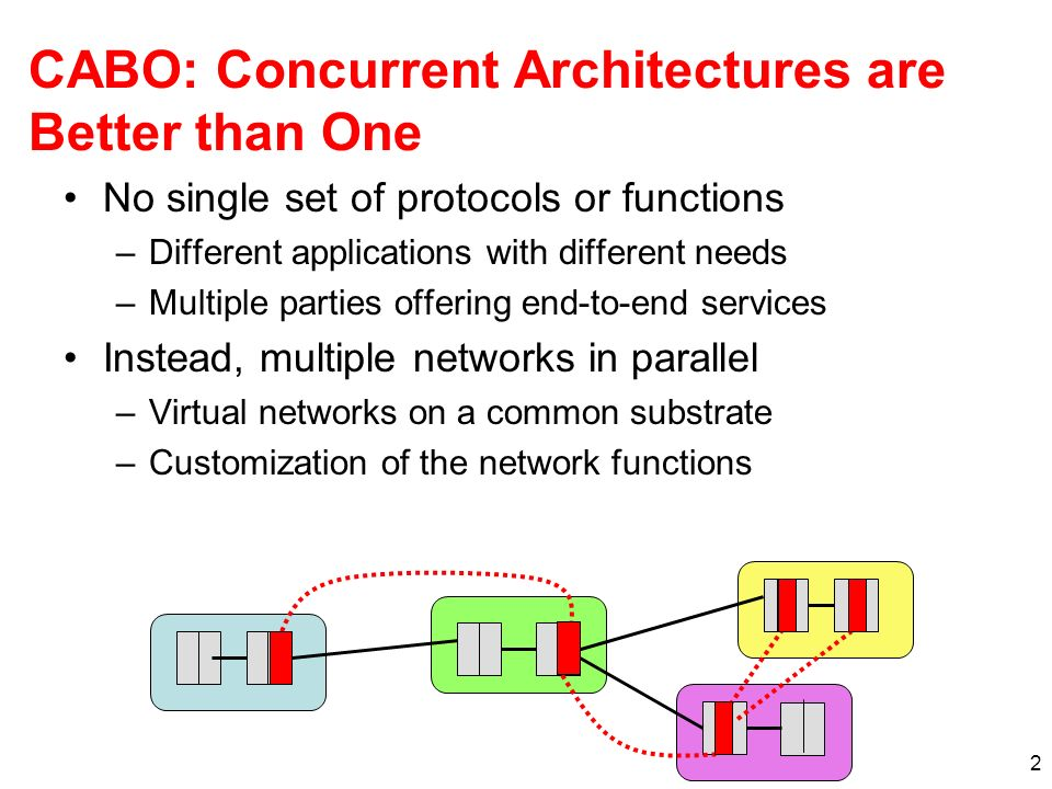 2 CABO: Concurrent Architectures are Better than One No single set of protocols or functions –Different applications with different needs –Multiple parties offering end-to-end services Instead, multiple networks in parallel –Virtual networks on a common substrate –Customization of the network functions