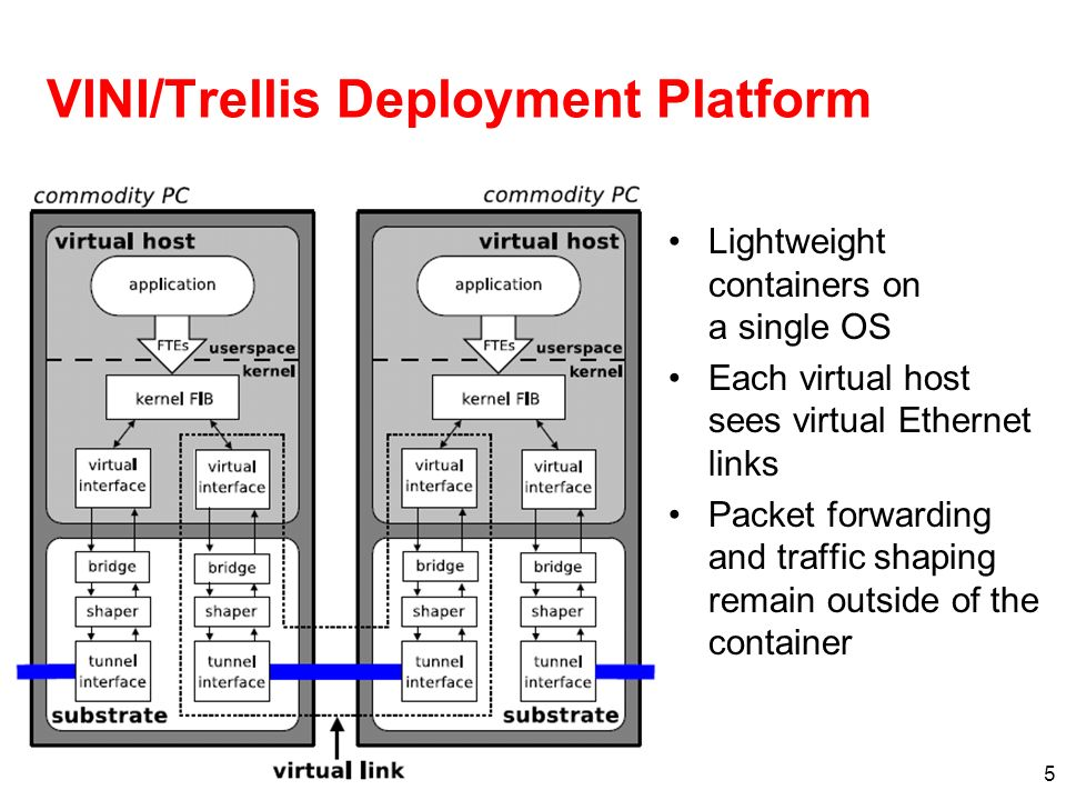 5 VINI/Trellis Deployment Platform Lightweight containers on a single OS Each virtual host sees virtual Ethernet links Packet forwarding and traffic shaping remain outside of the container