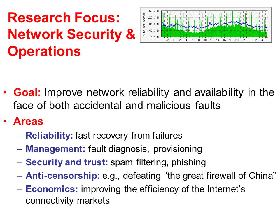Research Focus: Network Security & Operations Goal: Improve network reliability and availability in the face of both accidental and malicious faults Areas –Reliability: fast recovery from failures –Management: fault diagnosis, provisioning –Security and trust: spam filtering, phishing –Anti-censorship: e.g., defeating the great firewall of China –Economics: improving the efficiency of the Internets connectivity markets