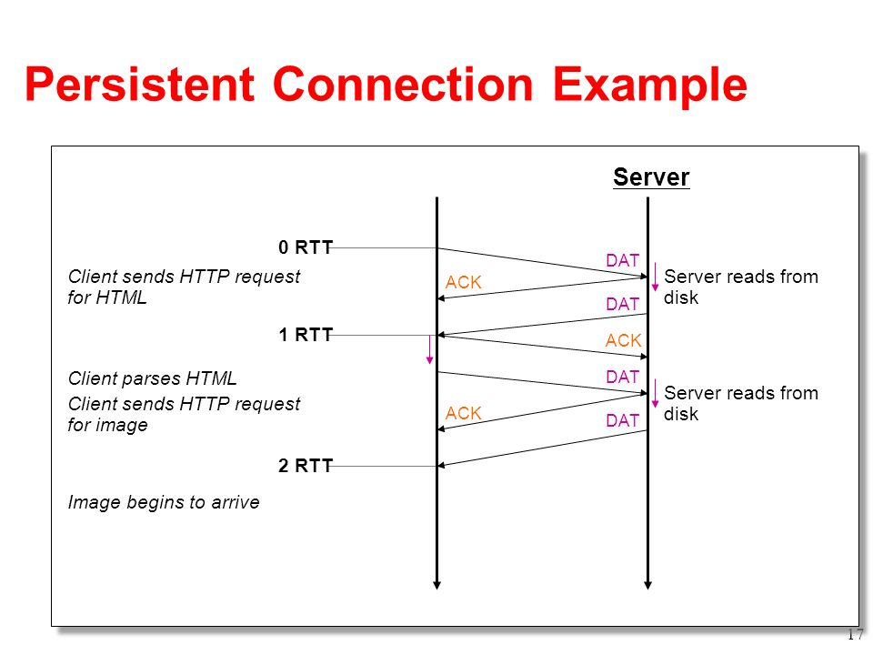 Persistent Connection Example Client Lecture 19: 2006-11-02 17 Server ACK DAT ACK 0 RTT 1 RTT 2 RTT Server reads from disk Client sends HTTP request f