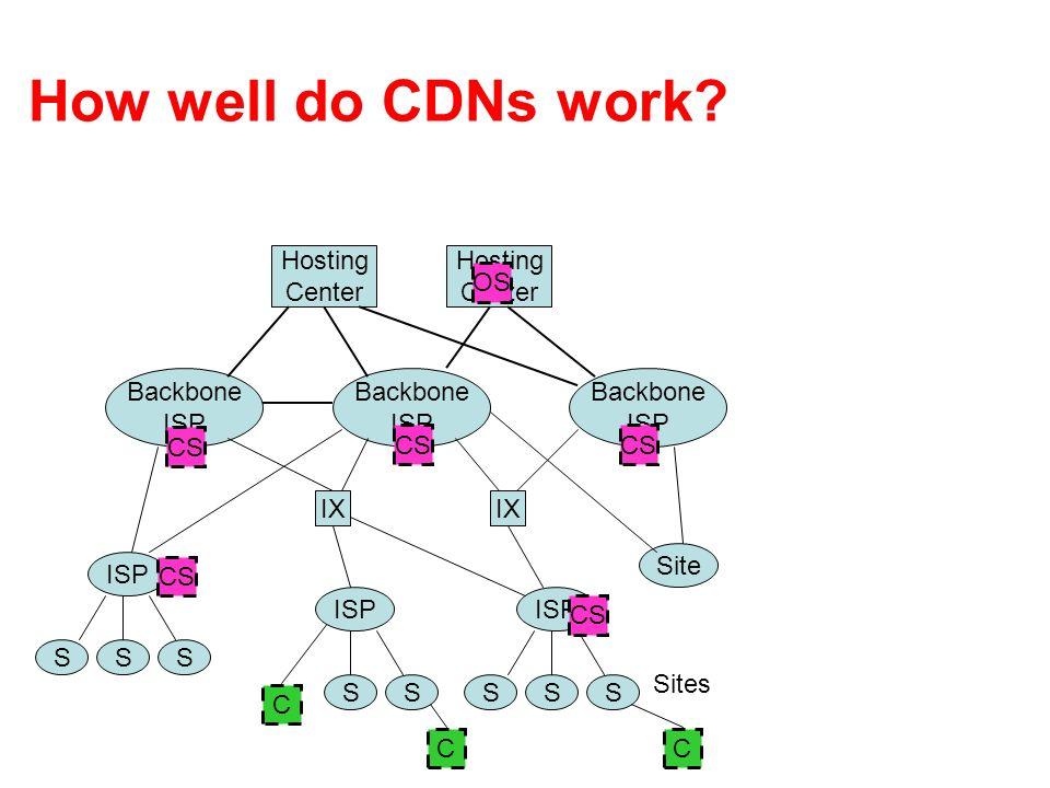 How well do CDNs work? S ISP Backbone ISP IX SS Site ISP SSS SS Backbone ISP Backbone ISP Hosting Center Hosting Center Sites CS CC OS C