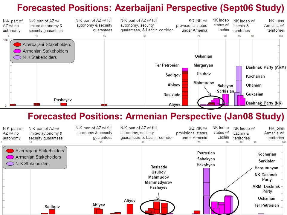 Forecasted Positions: Azerbaijani Perspective (Sept06 Study) Azerbaijani Stakeholders Armenian Stakeholders N-K Stakeholders N-K part of AZ w/ no autonomy NK joins Armenia w/ territories N-K part of AZ w/ limited autonomy & security guarantees N-K part of AZ w/ full autonomy & security guarantees N-K part of AZ w/ full autonomy, security guarantees, & Lachin corridor SQ: NK w/ provisional status under Armenia NK Indep status w/ Lachin NK Indep w/ Lachin & territories N-K part of AZ w/ no autonomy NK joins Armenia w/ territories N-K part of AZ w/ limited autonomy & security guarantees N-K part of AZ w/ full autonomy & security guarantees N-K part of AZ w/ full autonomy, security guarantees, & Lachin corridor SQ: NK w/ provisional status under Armenia NK Indep status w/ Lachin NK Indep w/ Lachin & territories Forecasted Positions: Armenian Perspective (Jan08 Study) Azerbaijani Stakeholders Armenian Stakeholders N-K Stakeholders Pashayev Abiyev Mahmudov Usubov Rasizade Aliyev Ter-Petrosian Gukasian Ohanian Kocharian Dashnak Party (NK) Dashnak Party (ARM) Sarkisian Babayan Oskanian Margaryan Sadiqov Pashayev Abiyev Mahmudov Usubov Rasizade Aliyev Ter-Petrosian Sahakyan Hakobyan Kocharian NK Dashnak Party ARM Dashnak Party Sarkisian Petrosian Oskanian Haroutunyan Sadiqov Mammadyarov
