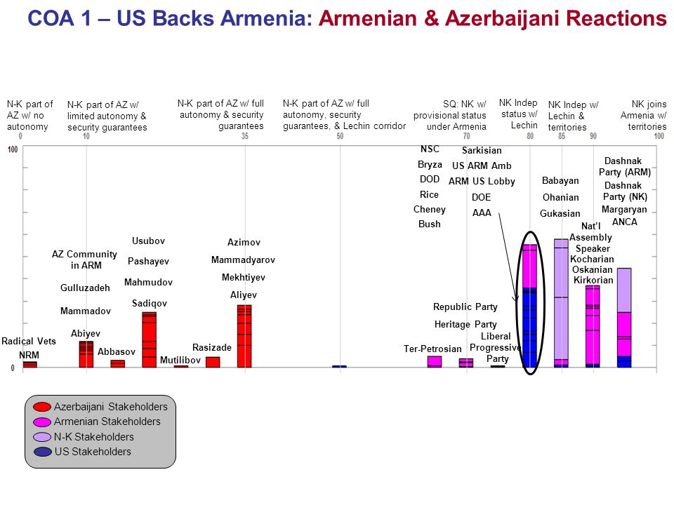 COA 1 – US Backs Armenia: Armenian & Azerbaijani Reactions N-K part of AZ w/ no autonomy NK joins Armenia w/ territories N-K part of AZ w/ limited autonomy & security guarantees N-K part of AZ w/ full autonomy & security guarantees N-K part of AZ w/ full autonomy, security guarantees, & Lechin corridor SQ: NK w/ provisional status under Armenia NK Indep status w/ Lechin NK Indep w/ Lechin & territories Azerbaijani Stakeholders Armenian Stakeholders N-K Stakeholders US Stakeholders Radical Vets NRM Abiyev Mammadov AZ Community in ARM Gulluzadeh Abbasov Sadiqov Pashayev Mahmudov Usubov Mutilibov Rasizade Aliyev Mekhtiyev Mammadyarov Azimov Ter-Petrosian Republic Party Heritage Party Liberal Progressive Party Sarkisian Gukasian Ohanian Babayan Kocharian Oskanian Natl Assembly Speaker Dashnak Party (NK) Margaryan Dashnak Party (ARM) Cheney DOD NSC DOE Rice Bryza ARM US Lobby Kirkorian ANCA AAA US ARM Amb Bush