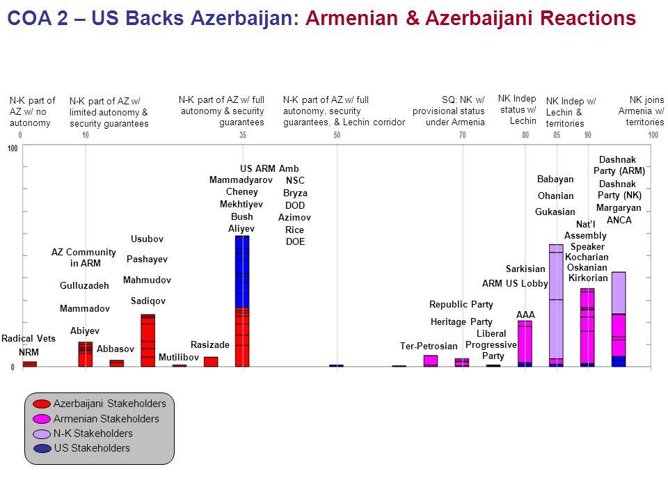 COA 2 – US Backs Azerbaijan: Armenian & Azerbaijani Reactions N-K part of AZ w/ no autonomy NK joins Armenia w/ territories N-K part of AZ w/ limited autonomy & security guarantees N-K part of AZ w/ full autonomy & security guarantees N-K part of AZ w/ full autonomy, security guarantees, & Lechin corridor SQ: NK w/ provisional status under Armenia NK Indep status w/ Lechin NK Indep w/ Lechin & territories Azerbaijani Stakeholders Armenian Stakeholders N-K Stakeholders US Stakeholders Radical Vets NRM Abiyev Mammadov AZ Community in ARM Gulluzadeh Abbasov Sadiqov Pashayev Mahmudov Usubov Mutilibov Rasizade Aliyev Mekhtiyev Mammadyarov Azimov Ter-Petrosian Republic Party Heritage Party Liberal Progressive Party Sarkisian Gukasian Ohanian Babayan Kocharian Oskanian Natl Assembly Speaker Dashnak Party (NK) Margaryan Dashnak Party (ARM) Cheney DOD NSC DOE Rice Bryza ARM US Lobby Kirkorian ANCA AAA US ARM Amb Bush