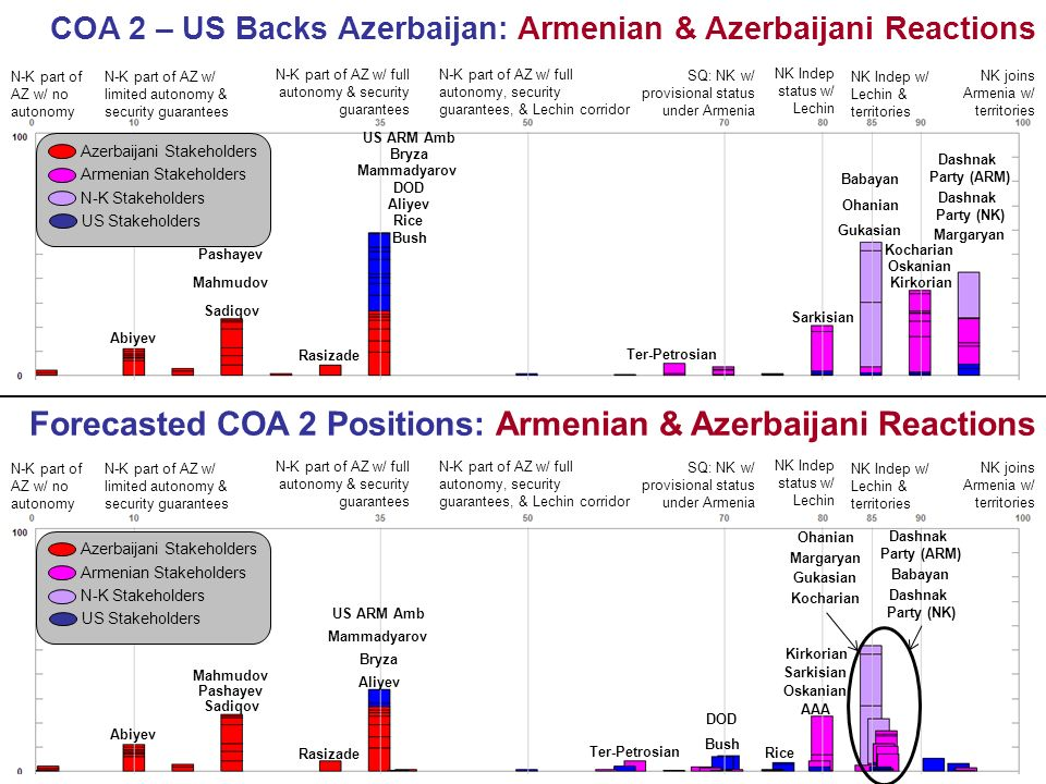 COA 2 – US Backs Azerbaijan: Armenian & Azerbaijani Reactions N-K part of AZ w/ no autonomy NK joins Armenia w/ territories N-K part of AZ w/ limited autonomy & security guarantees N-K part of AZ w/ full autonomy & security guarantees N-K part of AZ w/ full autonomy, security guarantees, & Lechin corridor SQ: NK w/ provisional status under Armenia NK Indep status w/ Lechin NK Indep w/ Lechin & territories N-K part of AZ w/ no autonomy NK joins Armenia w/ territories N-K part of AZ w/ limited autonomy & security guarantees N-K part of AZ w/ full autonomy & security guarantees N-K part of AZ w/ full autonomy, security guarantees, & Lechin corridor SQ: NK w/ provisional status under Armenia NK Indep status w/ Lechin NK Indep w/ Lechin & territories Forecasted COA 2 Positions: Armenian & Azerbaijani Reactions Azerbaijani Stakeholders Armenian Stakeholders N-K Stakeholders US Stakeholders Azerbaijani Stakeholders Armenian Stakeholders N-K Stakeholders US Stakeholders Abiyev Sadiqov Pashayev Mahmudov Rasizade Aliyev Mammadyarov Ter-Petrosian Sarkisian Gukasian Ohanian Babayan Kocharian Oskanian Dashnak Party (NK) Margaryan Dashnak Party (ARM) DOD Rice Bryza Kirkorian US ARM Amb Bush Abiyev Sadiqov Pashayev Mahmudov Rasizade Aliyev Mammadyarov Sarkisian Gukasian Ohanian Babayan Kocharian Oskanian Dashnak Party (NK) Margaryan Dashnak Party (ARM) DOD Rice Bryza Kirkorian AAA US ARM Amb Bush Ter-Petrosian