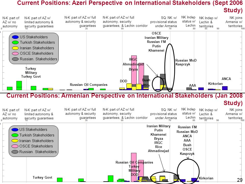29 Current Positions: Azeri Perspective on International Stakeholders (Sept 2006 Study) N-K part of AZ w/ no autonomy NK joins Armenia w/ territories N-K part of AZ w/ limited autonomy & security guarantees N-K part of AZ w/ full autonomy & security guarantees N-K part of AZ w/ full autonomy, security guarantees, & Lechin corridor SQ: NK w/ provisional status under Armenia NK Indep status w/ Lechin NK Indep w/ Lechin & territories N-K part of AZ w/ no autonomy NK joins Armenia w/ territories N-K part of AZ w/ limited autonomy & security guarantees N-K part of AZ w/ full autonomy & security guarantees N-K part of AZ w/ full autonomy, security guarantees, & Lechin corridor SQ: NK w/ provisional status under Armenia NK Indep status w/ Lechin NK Indep w/ Lechin & territories Current Positions: Armenian Perspective on International Stakeholders (Jan 2008 Study) US Stakeholders Turkish Stakeholders Iranian Stakeholders OSCE Stakeholders Russian.