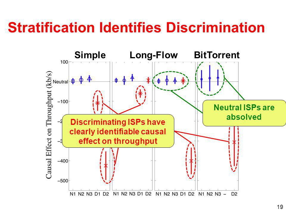 19 Stratification Identifies Discrimination Discriminating ISPs have clearly identifiable causal effect on throughput Neutral ISPs are absolved Simple