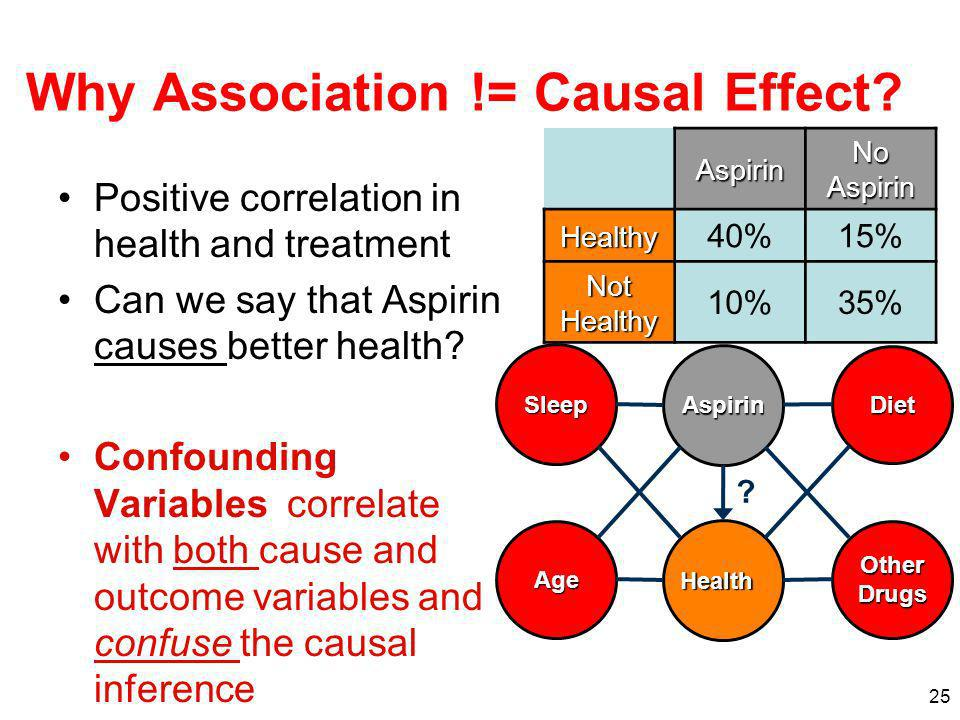 25 Why Association != Causal Effect? Positive correlation in health and treatment Can we say that Aspirin causes better health? Confounding Variables