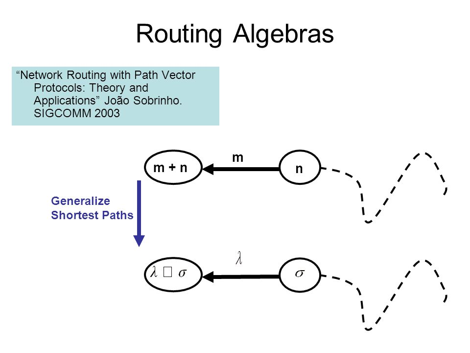 Routing Algebras Network Routing with Path Vector Protocols: Theory and Applications João Sobrinho. SIGCOMM 2003 m + n m n Generalize Shortest Paths