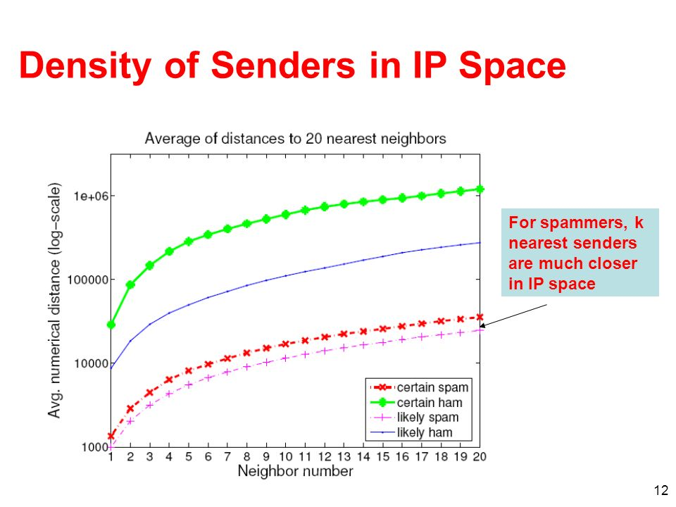 12 Density of Senders in IP Space For spammers, k nearest senders are much closer in IP space