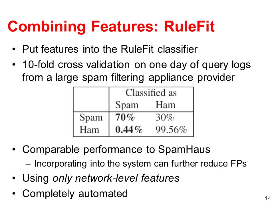 14 Combining Features: RuleFit Put features into the RuleFit classifier 10-fold cross validation on one day of query logs from a large spam filtering appliance provider Comparable performance to SpamHaus –Incorporating into the system can further reduce FPs Using only network-level features Completely automated