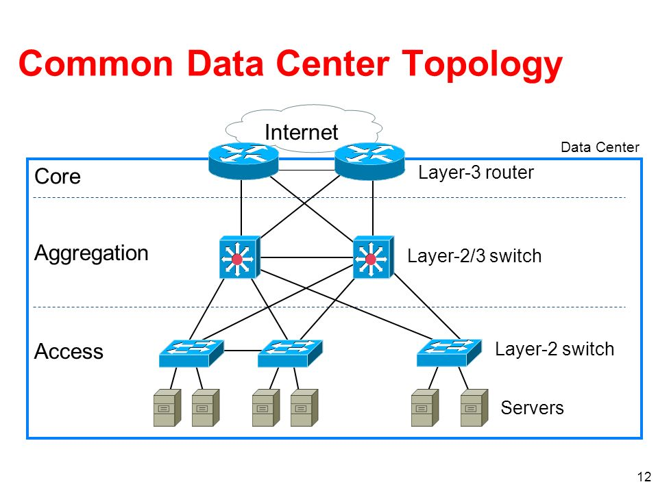 12 Common Data Center Topology Internet Servers Layer-2 switch Access Data Center Layer-2/3 switch Aggregation Layer-3 router Core