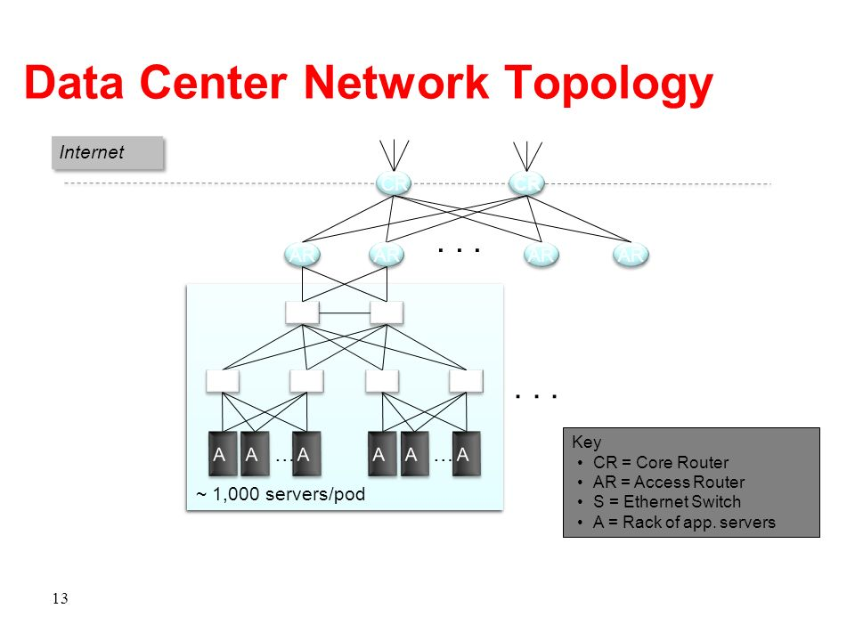 Data Center Network Topology 13 CR AR... S S S S Internet S S S S A A A A A A … S S S S A A A A A A …... Key CR = Core Router AR = Access Router S = E