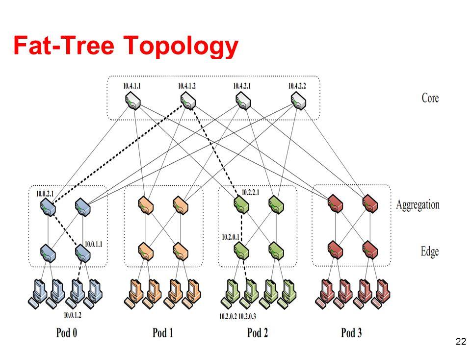 22 Fat-Tree Topology