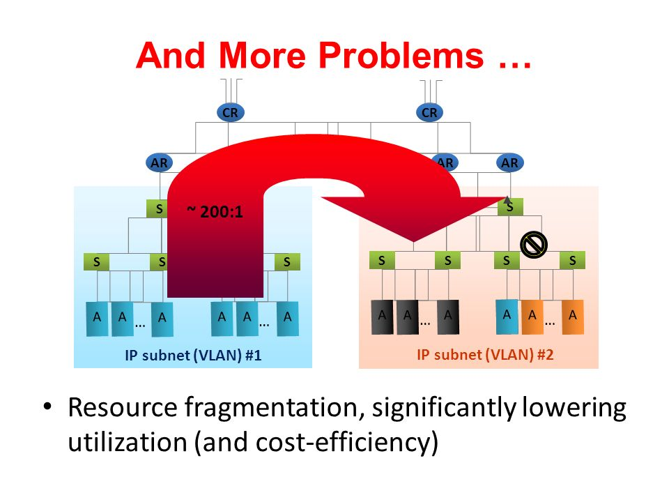 And More Problems … CR AR SS SSSS SS SSSS IP subnet (VLAN) #1 ~ 200:1 Resource fragmentation, significantly lowering utilization (and cost-efficiency)