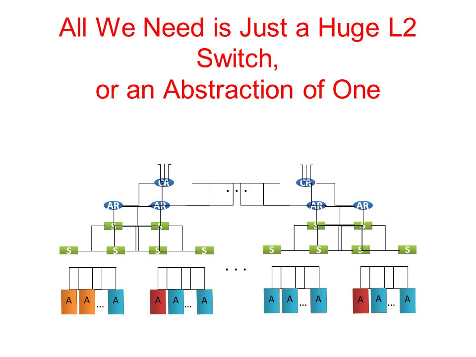 All We Need is Just a Huge L2 Switch, or an Abstraction of One AAA … AAA …... AAA … AAA … CR AR SS SSSS SS SSSS AA A A AA A A A A A A A A A A A A A AA