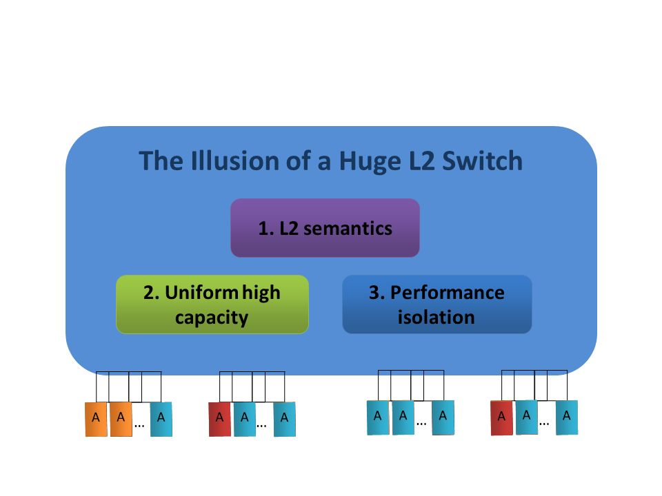 The Illusion of a Huge L2 Switch 1. L2 semantics 2. Uniform high capacity 3. Performance isolation AAA … AAA … AAA … AAA … AA A A AA A A A A A A A A A