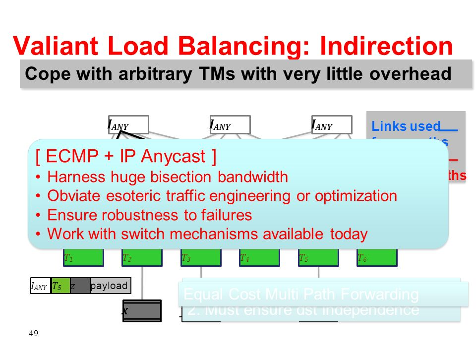 Valiant Load Balancing: Indirection 49 xy payload T3T3 y z T5T5 z I ANY Cope with arbitrary TMs with very little overhead Links used for up paths Link