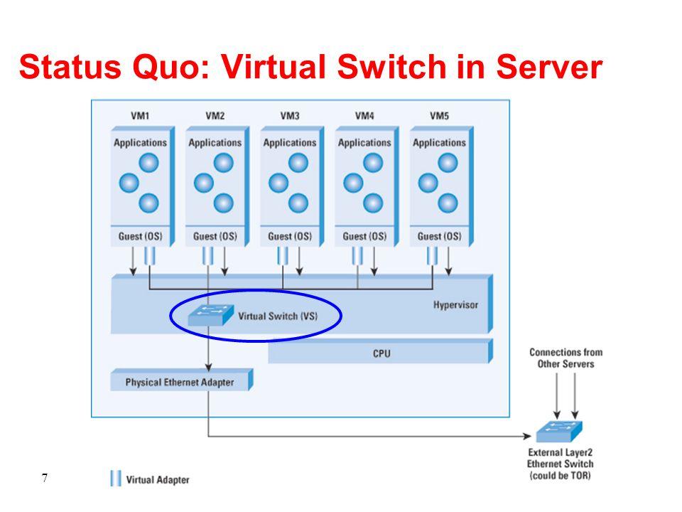 Status Quo: Virtual Switch in Server 7
