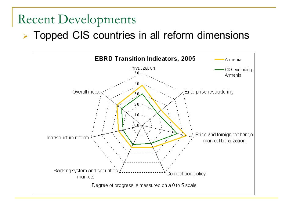 Recent Developments Topped CIS countries in all reform dimensions