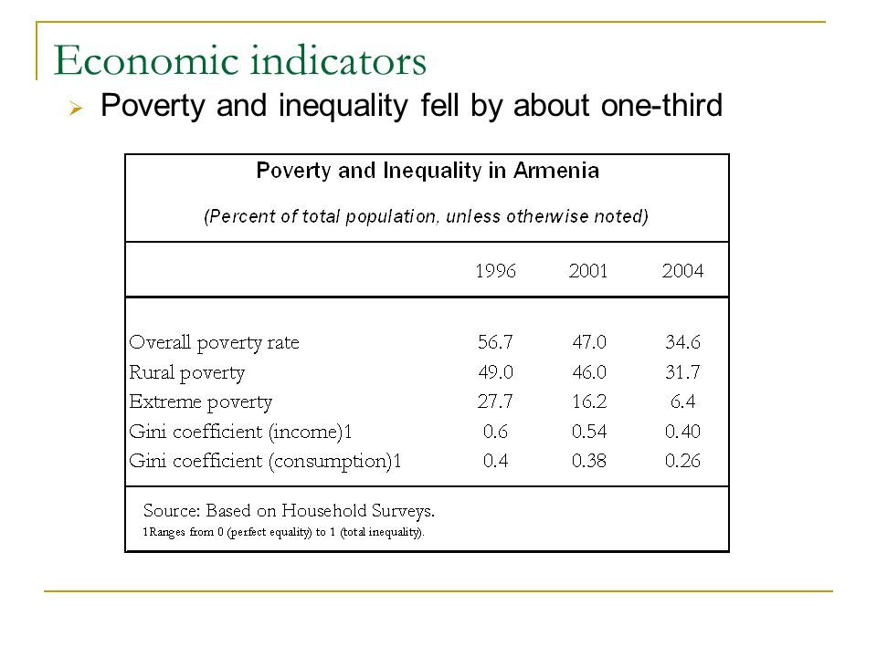 Economic indicators Poverty and inequality fell by about one-third
