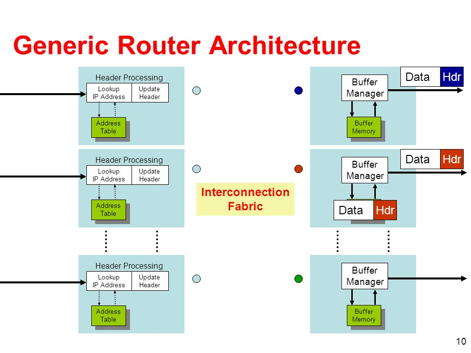 10 Generic Router Architecture Lookup IP Address Update Header Header Processing Address Table Address Table Lookup IP Address Update Header Header Processing Address Table Address Table Lookup IP Address Update Header Header Processing Address Table Address Table DataHdrDataHdrDataHdr Buffer Manager Buffer Memory Buffer Memory Buffer Manager Buffer Memory Buffer Memory Buffer Manager Buffer Memory Buffer Memory DataHdrDataHdrDataHdr Interconnection Fabric