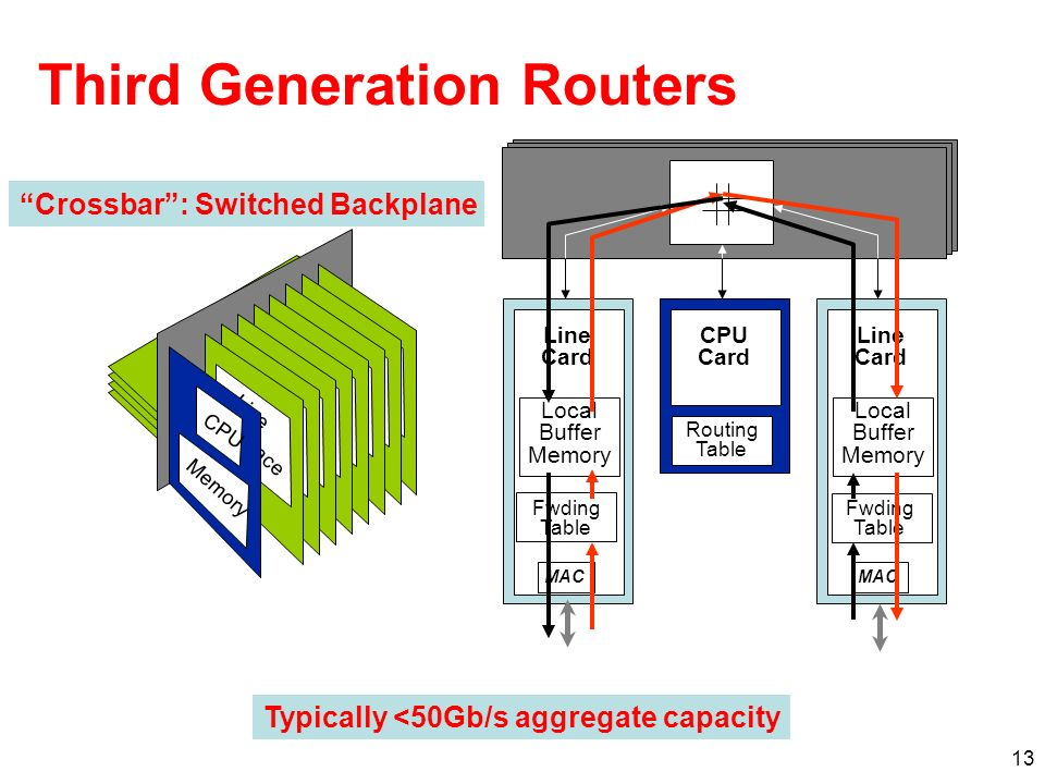 13 Third Generation Routers Line Card MAC Local Buffer Memory CPU Card Line Card MAC Local Buffer Memory Crossbar: Switched Backplane Line Interface CPU Memory Fwding Table Routing Table Fwding Table Typically <50Gb/s aggregate capacity
