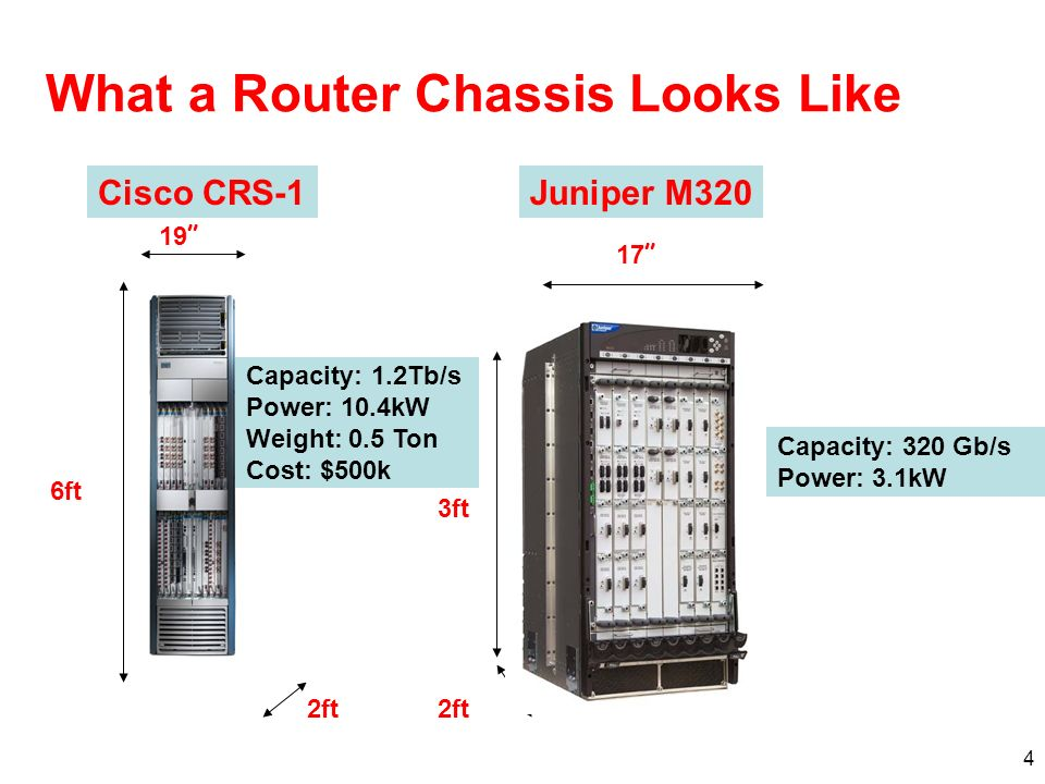 4 What a Router Chassis Looks Like Cisco CRS-1Juniper M320 6ft 19 2ft Capacity: 1.2Tb/s Power: 10.4kW Weight: 0.5 Ton Cost: $500k 3ft 2ft 17 Capacity: 320 Gb/s Power: 3.1kW