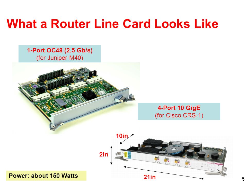 5 What a Router Line Card Looks Like 1-Port OC48 (2.5 Gb/s) (for Juniper M40) 4-Port 10 GigE (for Cisco CRS-1) Power: about 150 Watts 21in 2in 10in