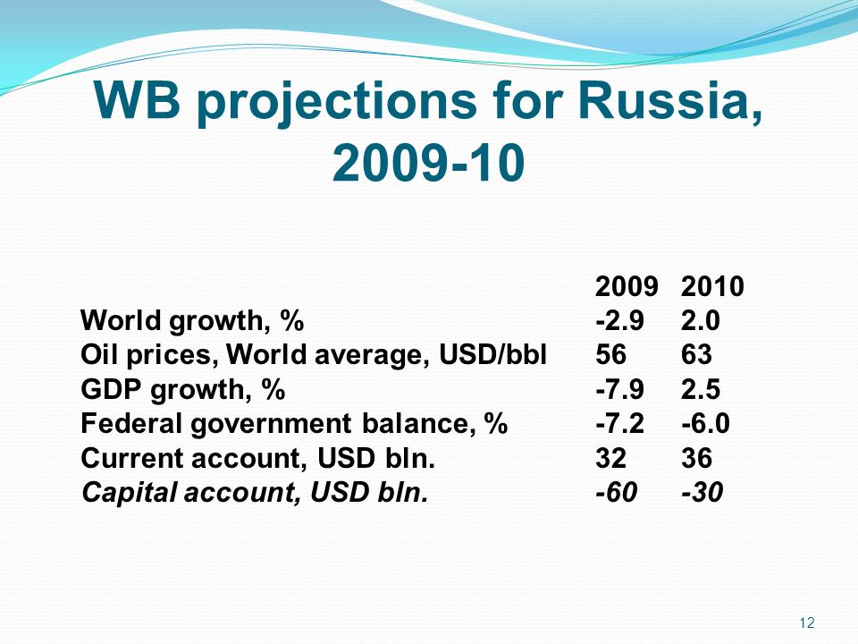 WB projections for Russia, 2009-10 2009 2010 World growth, % -2.9 2.0 Oil prices, World average, USD/bbl 56 63 GDP growth, % -7.9 2.5 Federal government balance, % -7.2 -6.0 Current account, USD bln.
