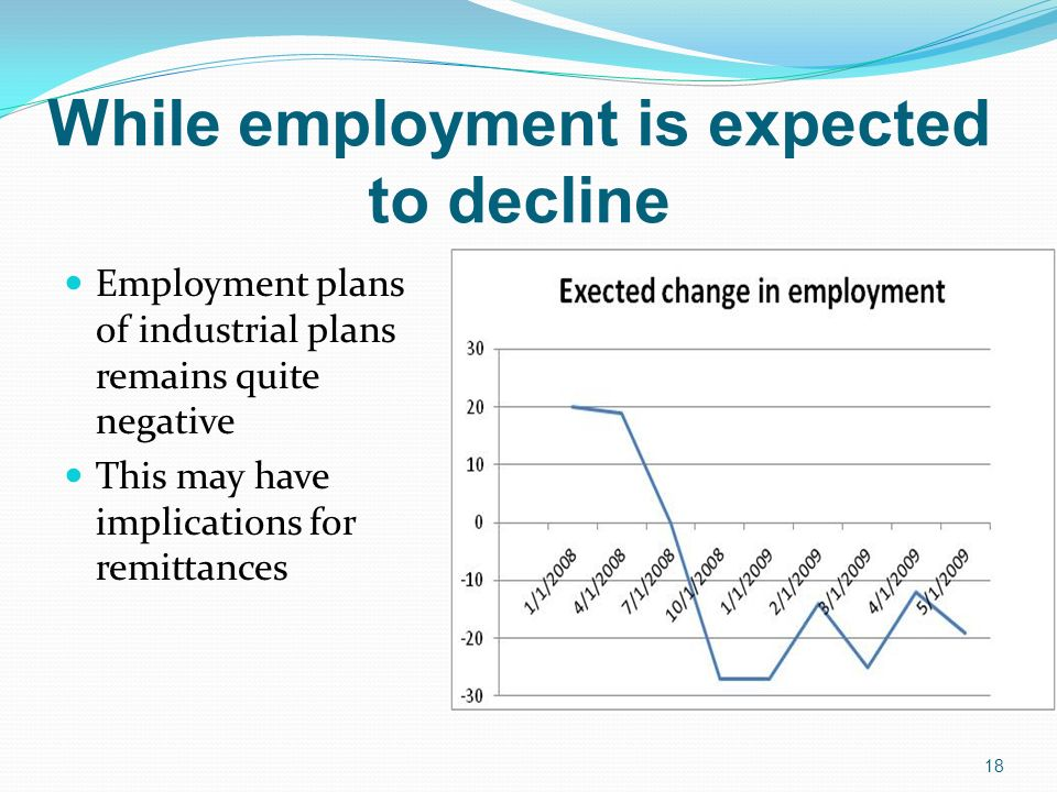 While employment is expected to decline Employment plans of industrial plans remains quite negative This may have implications for remittances 18