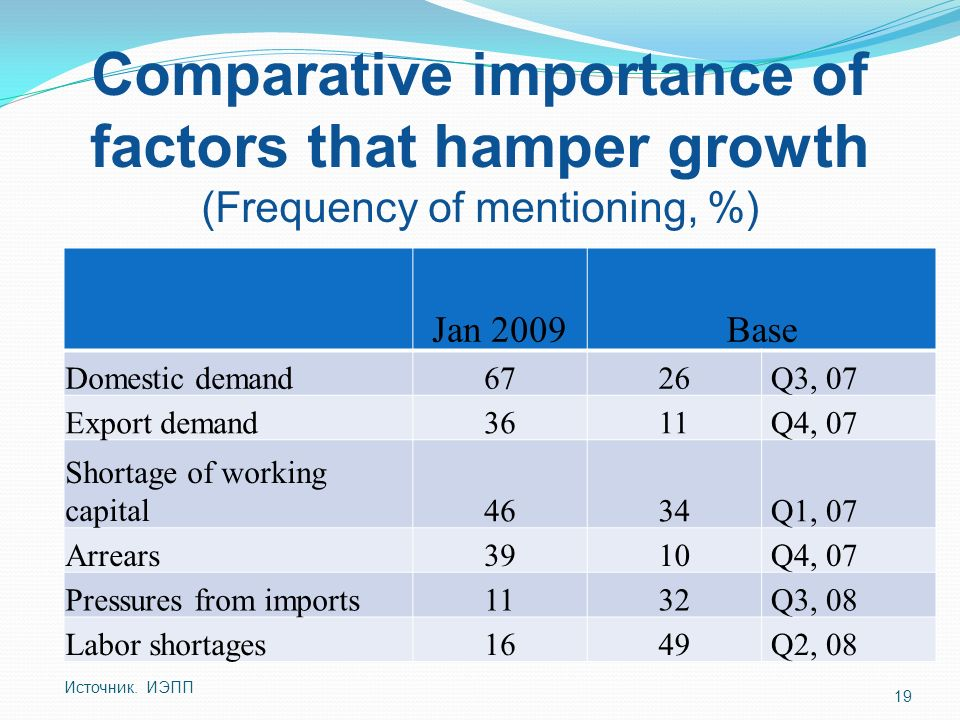 Comparative importance of factors that hamper growth (Frequency of mentioning, %) Jan 2009Base Domestic demand6726 Q3, 07 Export demand3611 Q4, 07 Shortage of working capital4634 Q1, 07 Arrears3910 Q4, 07 Pressures from imports1132 Q3, 08 Labor shortages1649 Q2, 08 Источник.