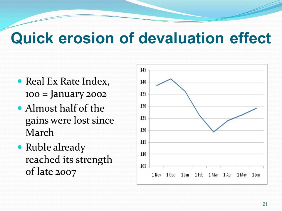 Quick erosion of devaluation effect Real Ex Rate Index, 100 = January 2002 Almost half of the gains were lost since March Ruble already reached its strength of late 2007 21