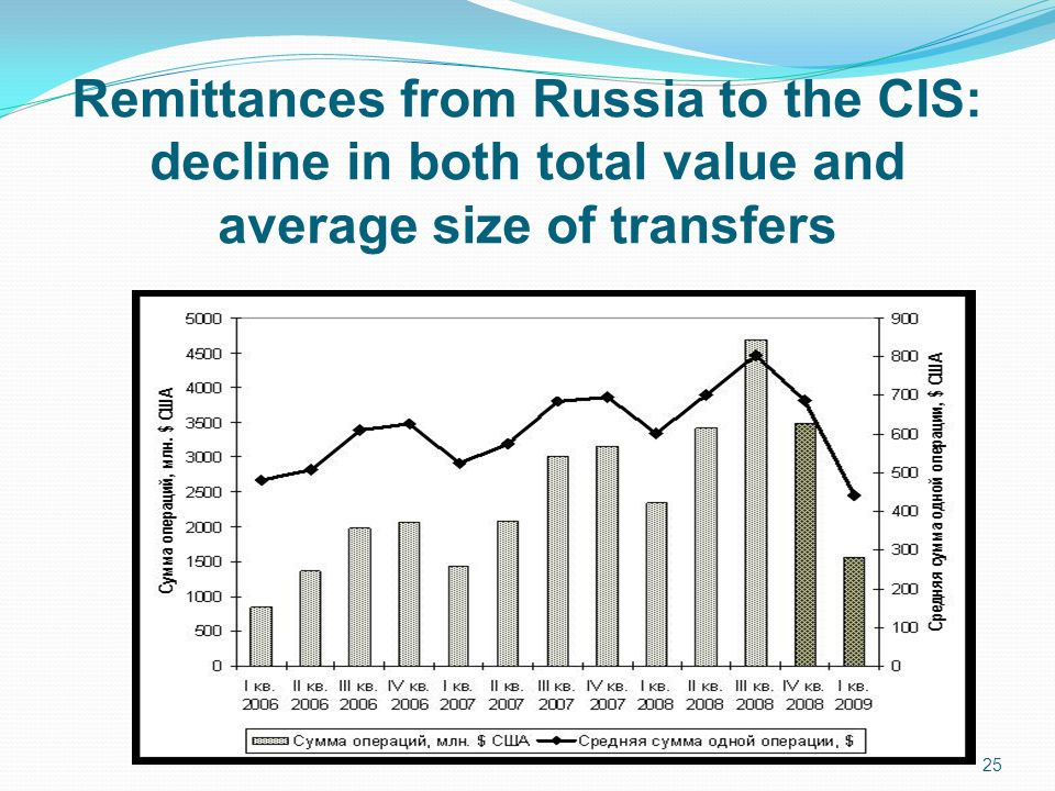 Remittances from Russia to the CIS: decline in both total value and average size of transfers 25