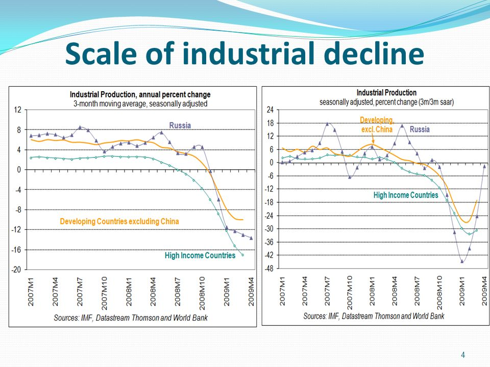Scale of industrial decline 4