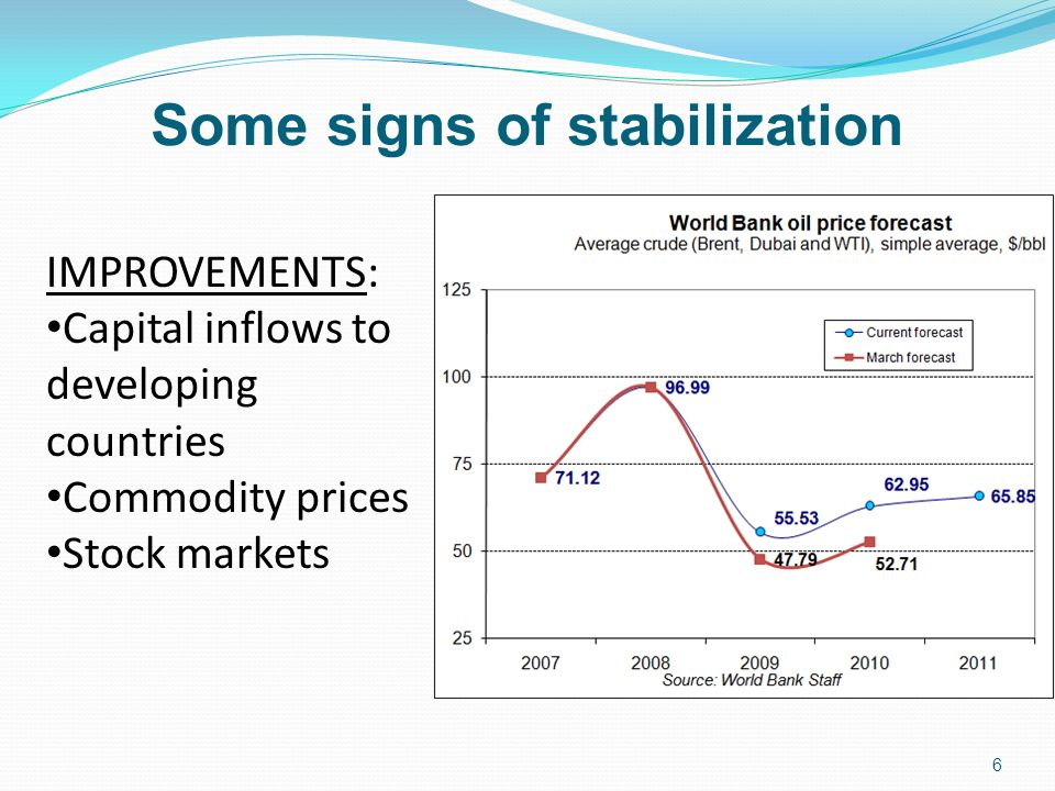 Some signs of stabilization IMPROVEMENTS: Capital inflows to developing countries Commodity prices Stock markets 6