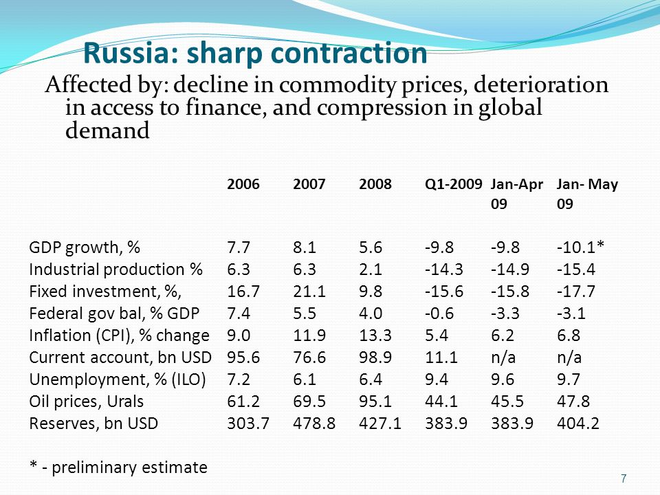 Russia: sharp contraction Affected by: decline in commodity prices, deterioration in access to finance, and compression in global demand 2006 2007 2008 Q1-2009 Jan-Apr Jan- May 0909 GDP growth, % 7.7 8.1 5.6 -9.8 -9.8 -10.1* Industrial production % 6.3 6.3 2.1 -14.3 -14.9 -15.4 Fixed investment, %, 16.7 21.1 9.8 -15.6 -15.8 -17.7 Federal gov bal, % GDP 7.4 5.5 4.0 -0.6 -3.3 -3.1 Inflation (CPI), % change 9.0 11.9 13.3 5.4 6.2 6.8 Current account, bn USD 95.6 76.6 98.9 11.1 n/a n/a Unemployment, % (ILO)7.2 6.1 6.4 9.4 9.6 9.7 Oil prices, Urals 61.2 69.5 95.1 44.1 45.5 47.8 Reserves, bn USD 303.7 478.8 427.1 383.9 383.9 404.2 * - preliminary estimate 7